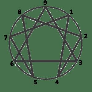 Enneagram symbol